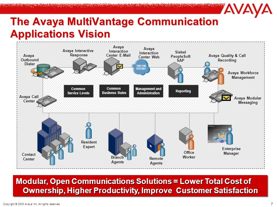 7 Copyright © 2003 Avaya Inc. All rights reserved The Avaya MultiVantage Communication Applications Vision Contact Center Enterprise Manager Office Wo