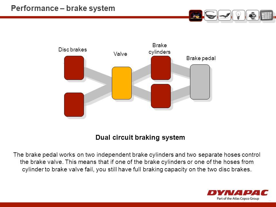 Performance – brake system Dual circuit braking system Brake pedal Brake cylinders Valve Disc brakes The brake pedal works on two independent brake cy