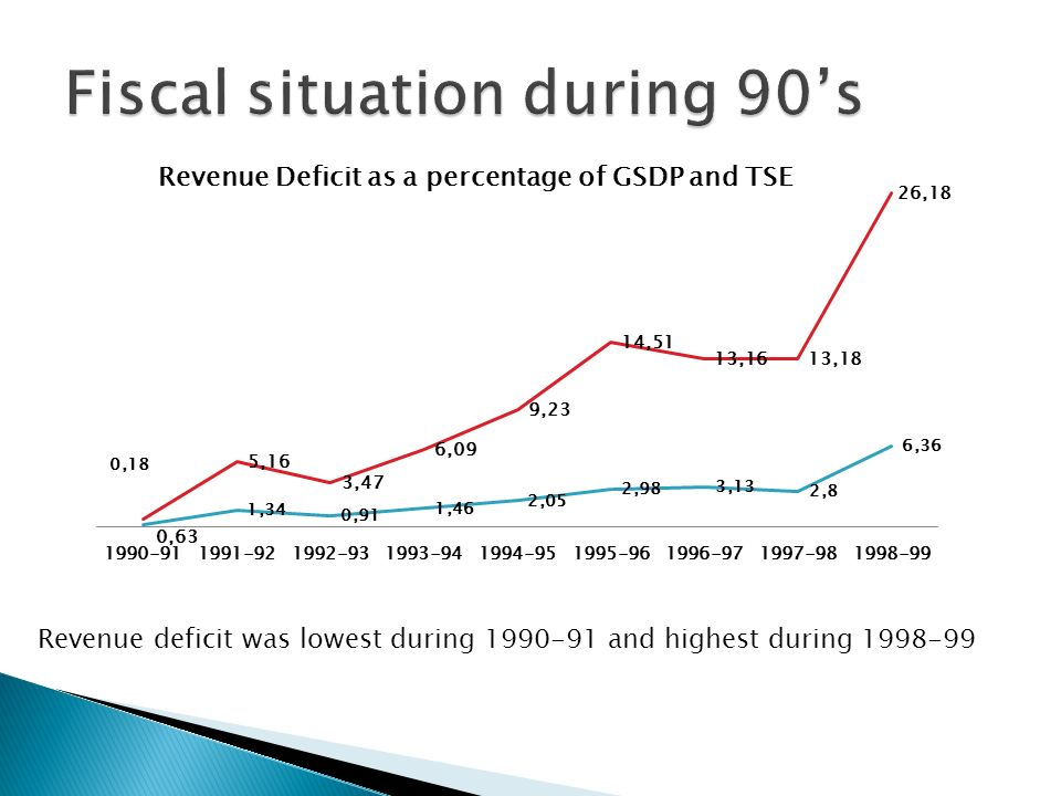 The fiscal deficit was also all-time high at during 1998-99 and the debt as a proportion of GSDP was also highest during that period
