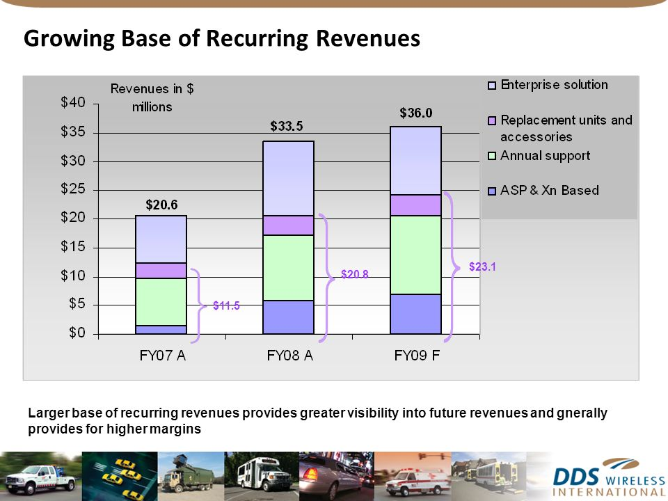 Growing Base of Recurring Revenues $11.5 $20.8 $23.1 Larger base of recurring revenues provides greater visibility into future revenues and gnerally provides for higher margins