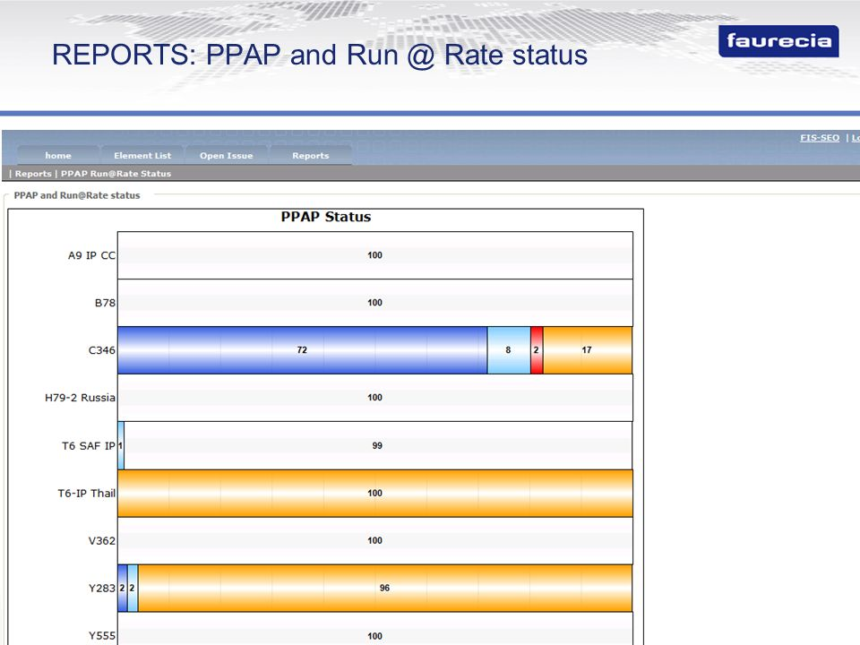 Property of Faurecia - Duplication prohibited 30 REPORTS: PPAP and Run @ Rate status