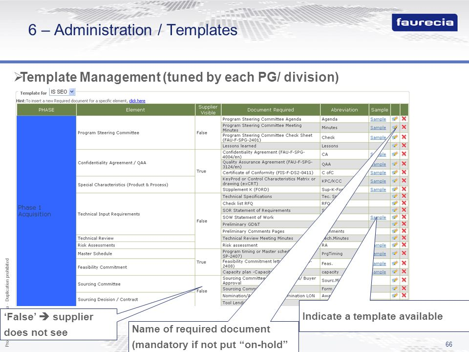Property of Faurecia - Duplication prohibited 66 6 – Administration / Templates Template Management (tuned by each PG/ division) Name of required docu
