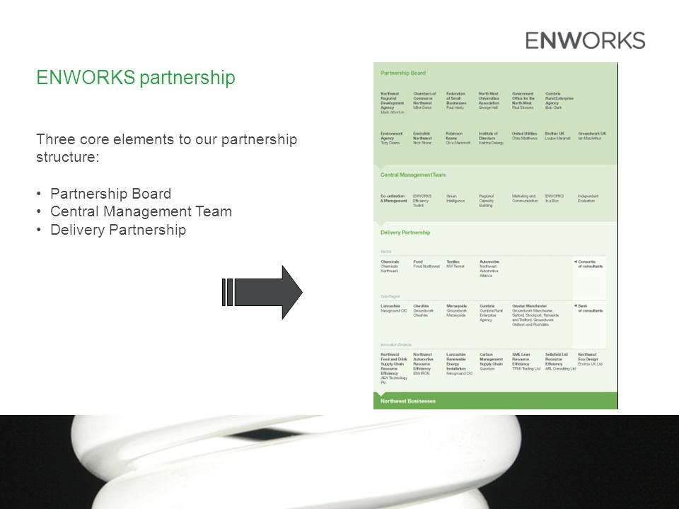 ENWORKS partnership Three core elements to our partnership structure: Partnership Board Central Management Team Delivery Partnership