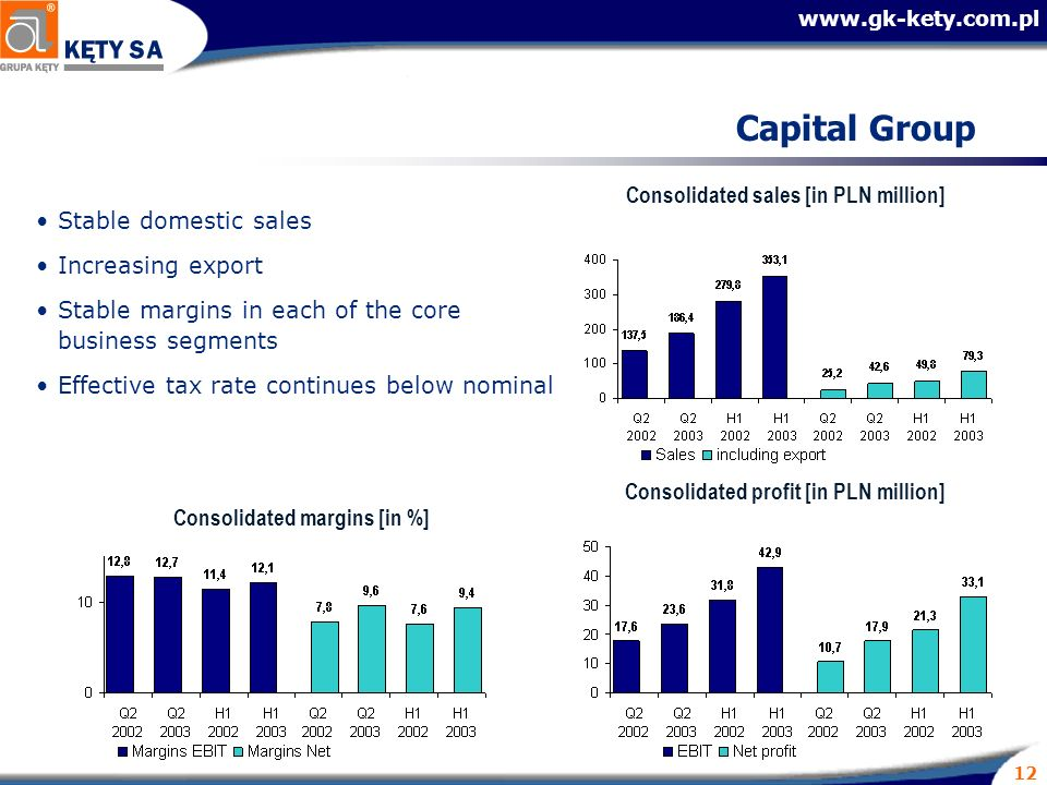 www.gk-kety.com.pl 12 Capital Group Stable domestic sales Increasing export Stable margins in each of the core business segments Effective tax rate co