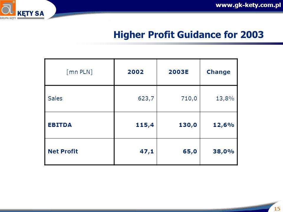 www.gk-kety.com.pl 15 Higher Profit Guidance for 2003 [mn PLN]20022003EChange Sales623,7710,013,8% EBITDA115,4130,012,6% Net Profit47,165,038,0%