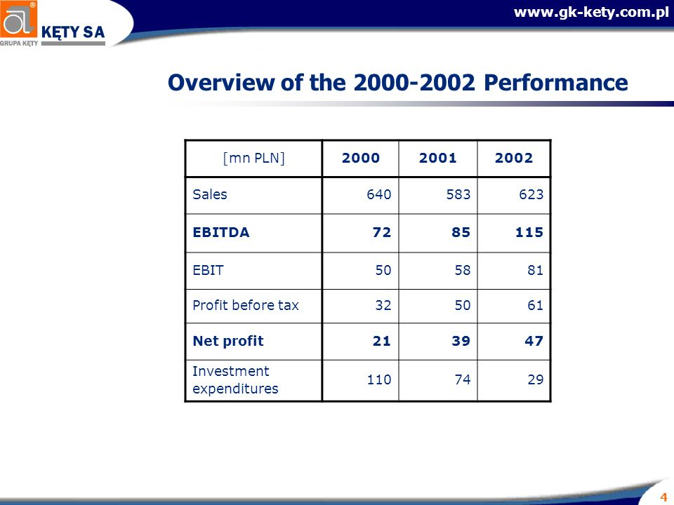www.gk-kety.com.pl 4 Overview of the 2000-2002 Performance [mn PLN]200020012002 Sales640583623 EBITDA7285115 EBIT505881 Profit before tax325061 Net pr