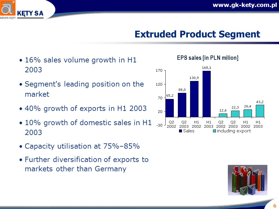 www.gk-kety.com.pl 6 Extruded Product Segment EPS sales [in PLN milion] 16% sales volume growth in H1 2003 Segment's leading position on the market 40
