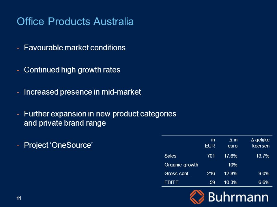 11 Favourable market conditions Continued high growth rates Increased presence in mid-market Further expansion in new product categories and priva