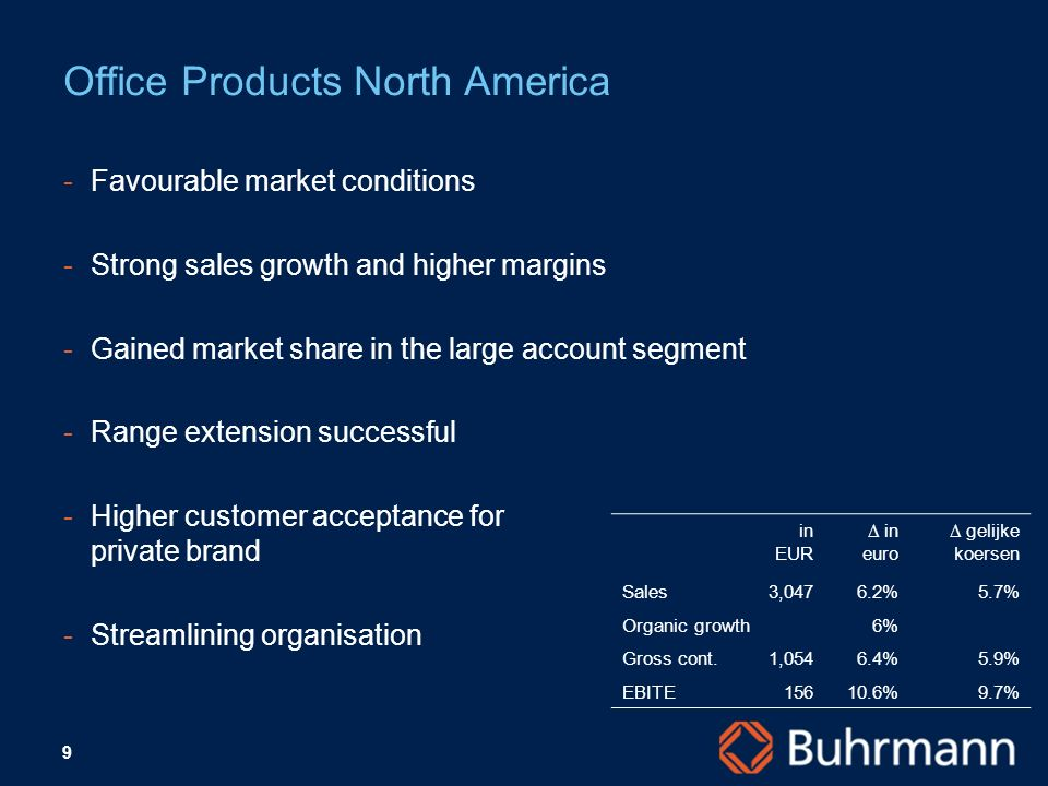 9 Favourable market conditions Strong sales growth and higher margins Gained market share in the large account segment Range extension successful Higher customer acceptance for private brand Streamlining organisation Office Products North America in EUR in euro gelijke koersen Sales3,0476.2%5.7% Organic growth6% Gross cont.1,0546.4%5.9% EBITE15610.6%9.7%