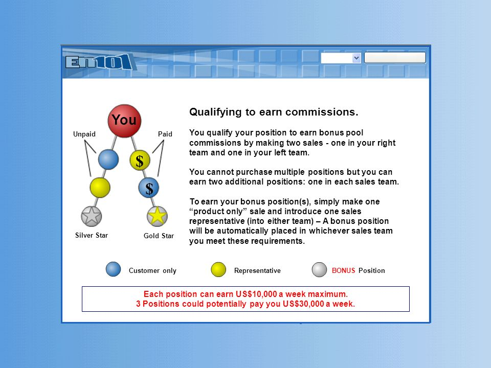 Qualifying to earn commissions. You qualify your position to earn bonus pool commissions by making two sales - one in your right team and one in your