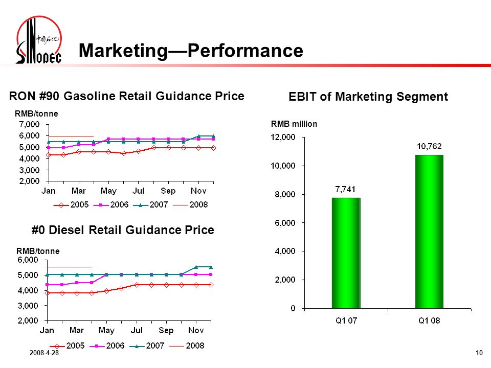 EBIT of Marketing Segment RMB million RON #90 Gasoline Retail Guidance Price RMB/tonne #0 Diesel Retail Guidance Price RMB/tonne MarketingPerformance