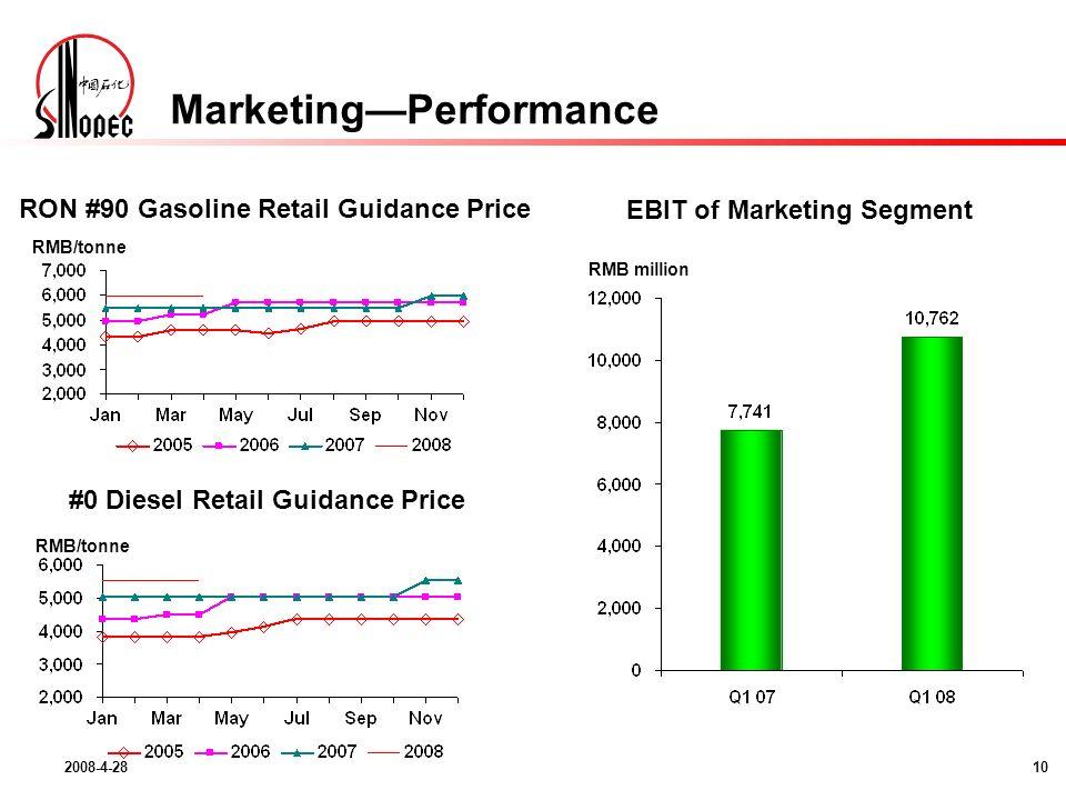 2008-4-2810 EBIT of Marketing Segment RMB million RON #90 Gasoline Retail Guidance Price RMB/tonne #0 Diesel Retail Guidance Price RMB/tonne MarketingPerformance