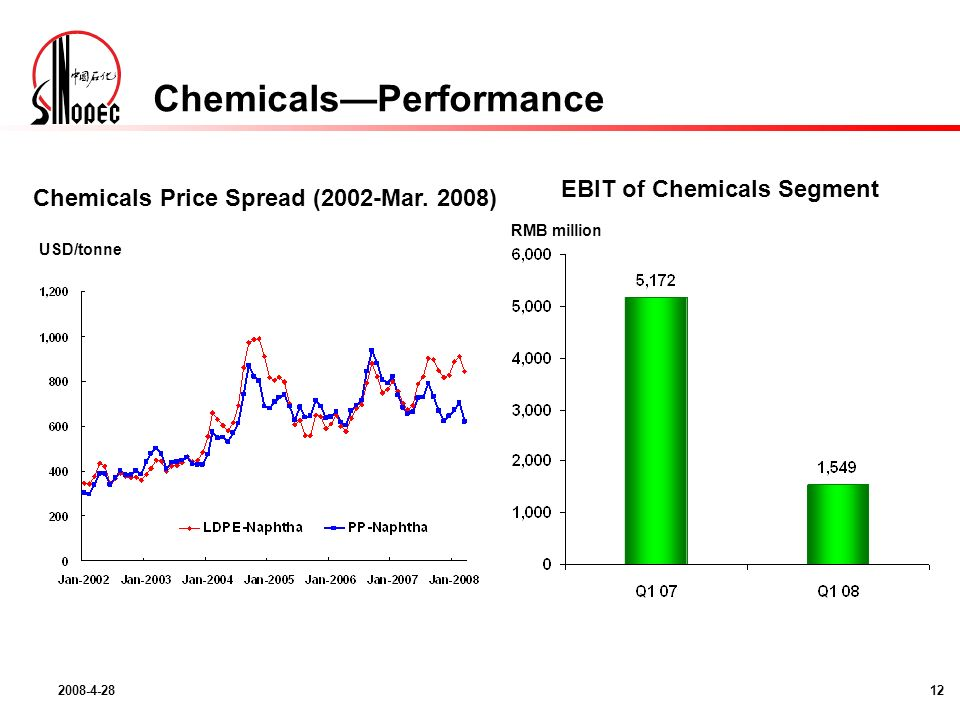 2008-4-2812 EBIT of Chemicals Segment RMB million ChemicalsPerformance Chemicals Price Spread (2002-Mar.