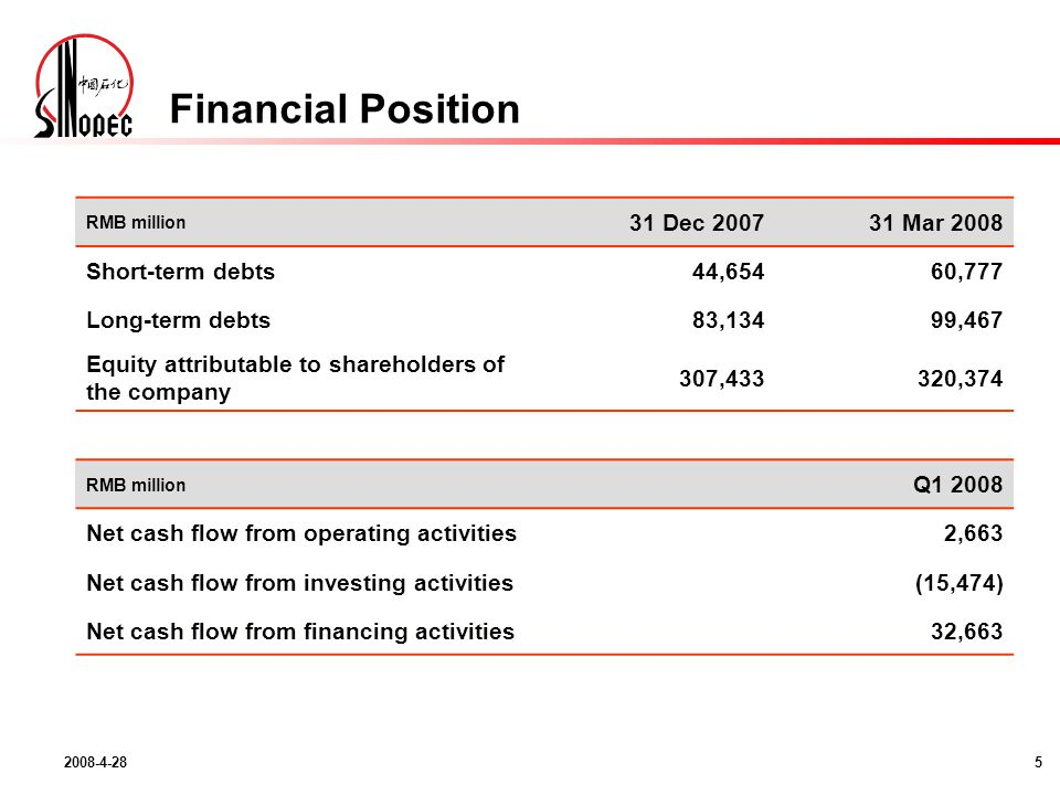 Financial Position RMB million 31 Dec Mar 2008 Short-term debts44,65460,777 Long-term debts83,13499,467 Equity attributable to shareholders of the company 307,433320,374 RMB million Q Net cash flow from operating activities2,663 Net cash flow from investing activities(15,474) Net cash flow from financing activities32,663
