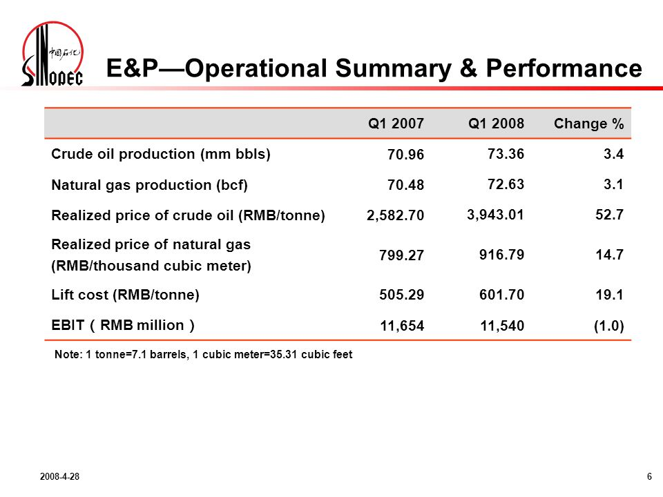 Note: 1 tonne=7.1 barrels, 1 cubic meter=35.31 cubic feet E&POperational Summary & Performance Q1 2007Q1 2008Change % Crude oil production (mm bbls) Natural gas production (bcf) Realized price of crude oil (RMB/tonne)2, , Realized price of natural gas (RMB/thousand cubic meter) Lift cost (RMB/tonne) EBIT RMB million 11,65411,540(1.0)