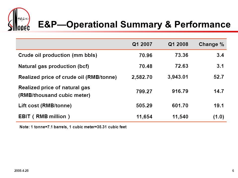 2008-4-287 RefiningOperational Summary Q1 2007Q1 2008Change % Refinery throughput (mm tonnes)38.2341.899.6 Gasoline production (mm tonnes)6.196.9312.0 Diesel production (mm tonnes)14.3916.6115.4 Kerosene incl.