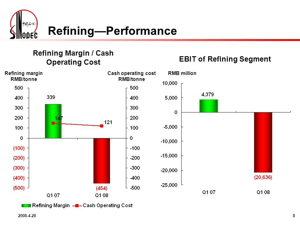 Refining margin RMB/tonne Refining Margin / Cash Operating Cost RMB million EBIT of Refining Segment Cash operating cost RMB/tonne RefiningPerformance