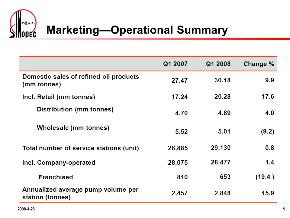 MarketingOperational Summary Q1 2007Q1 2008Change % Domestic sales of refined oil products (mm tonnes) Incl.