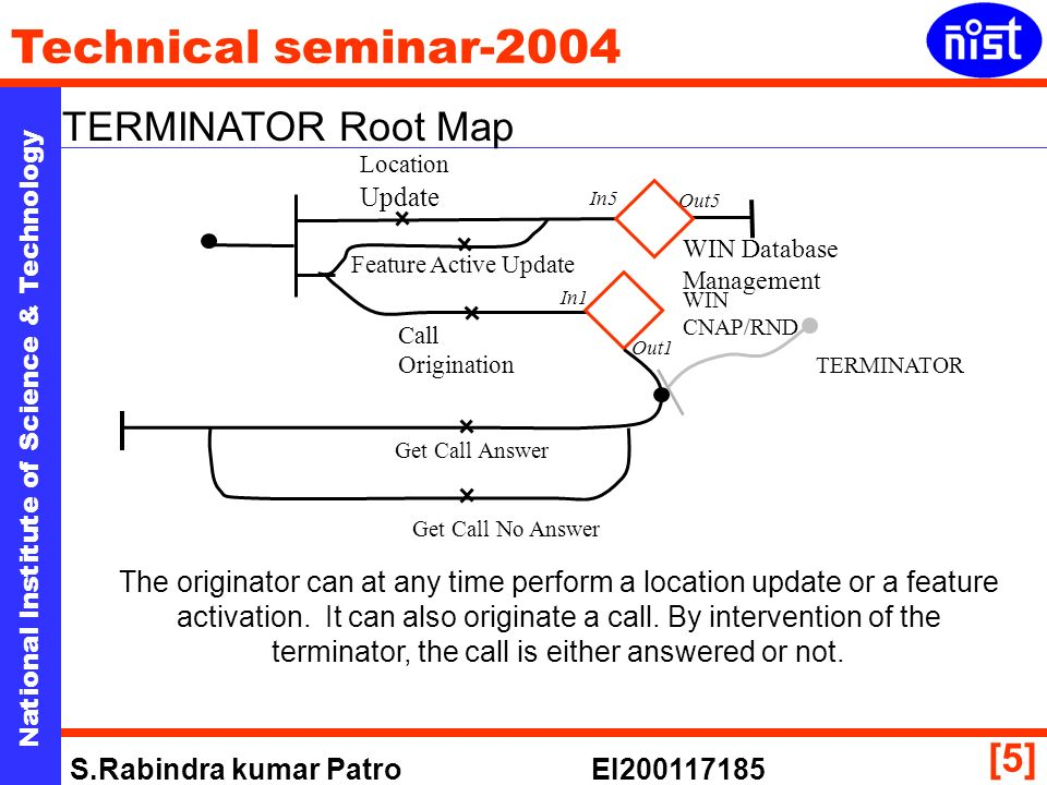 National Institute of Science & Technology Technical seminar-2004 S.Rabindra kumar Patro EI200117185 [5] TERMINATOR Root Map Location Update Get Call No Answer Get Call Answer Call Origination Feature Active Update WIN Database Management WIN CNAP/RND In5 Out5 In1 Out1 TERMINATOR The originator can at any time perform a location update or a feature activation.