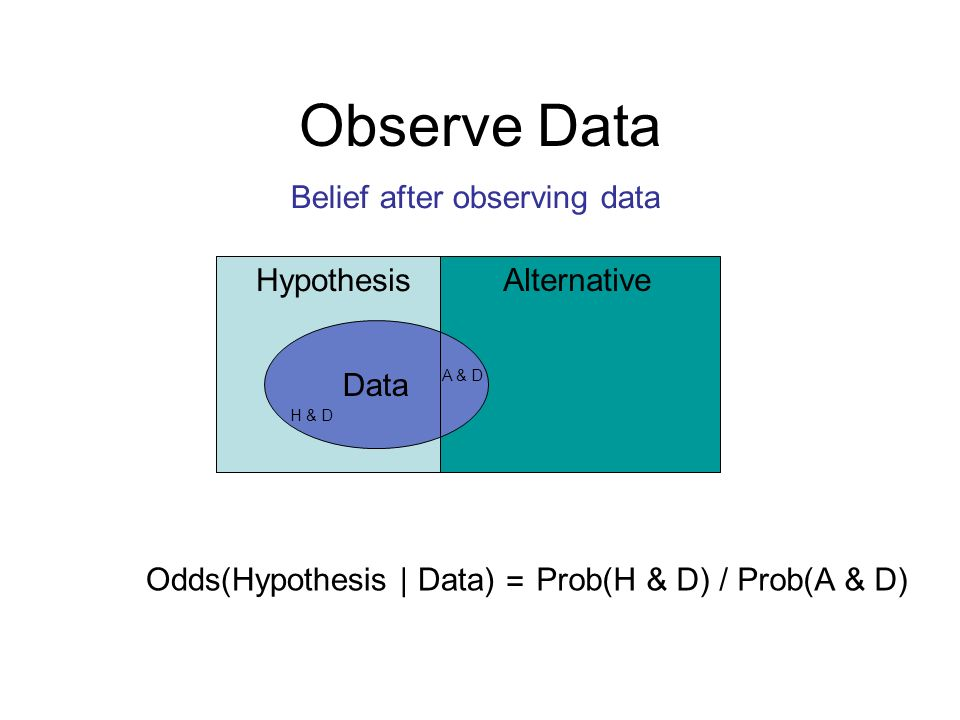 Observe Data Hypothesis Alternative Data Odds(Hypothesis | Data)Prob(H & D) / Prob(A & D) = H & D A & D Belief after observing data