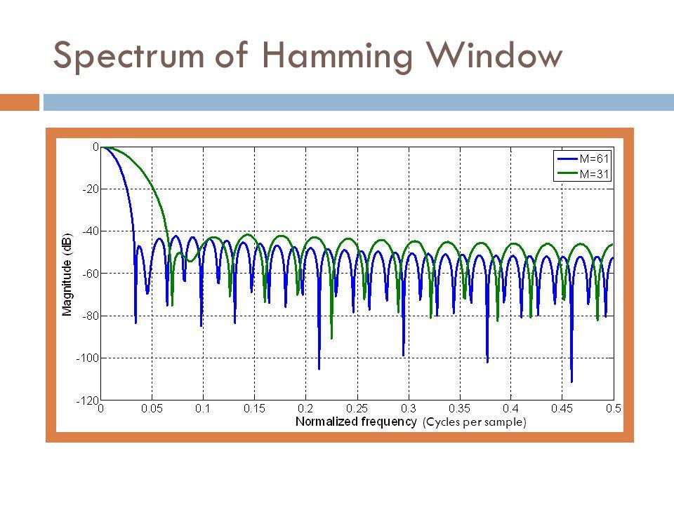 Spectrum of Hamming Window (Cycles per sample)