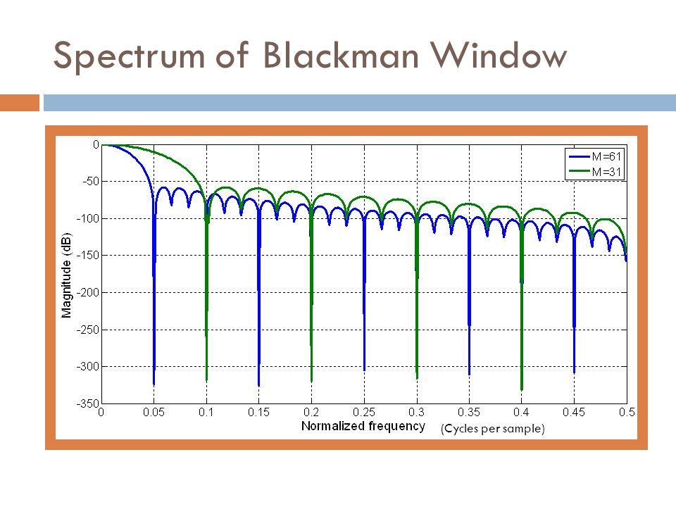 Spectrum of Blackman Window (Cycles per sample)
