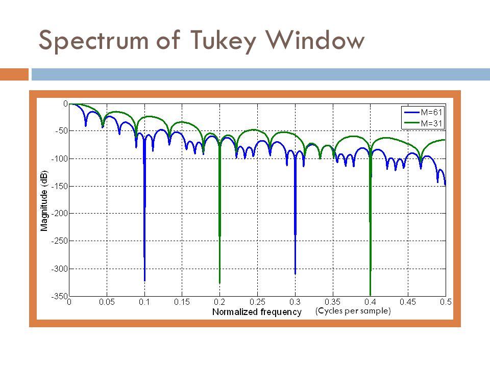 Spectrum of Tukey Window (Cycles per sample)