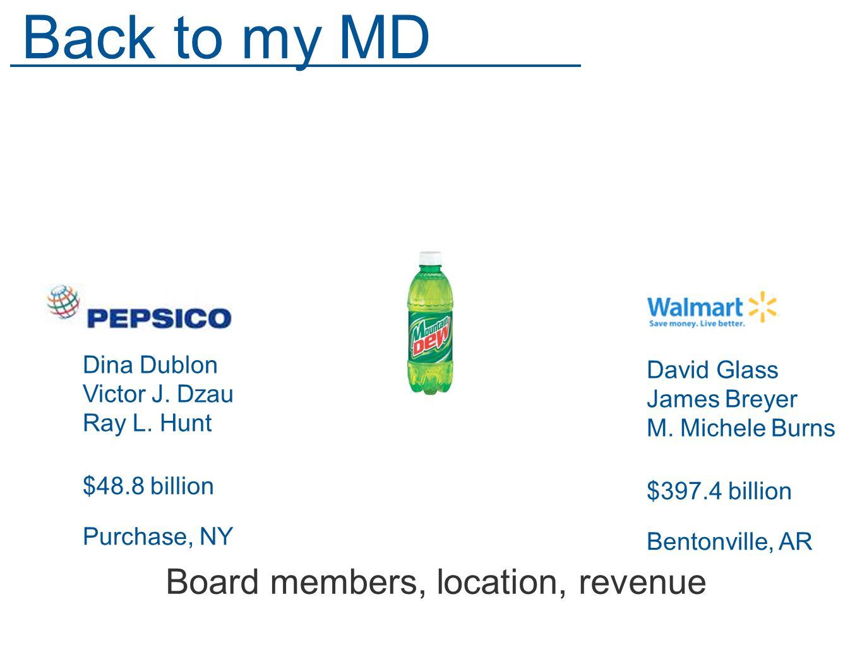 Board members, location, revenue Back to my MD Dina Dublon Victor J.