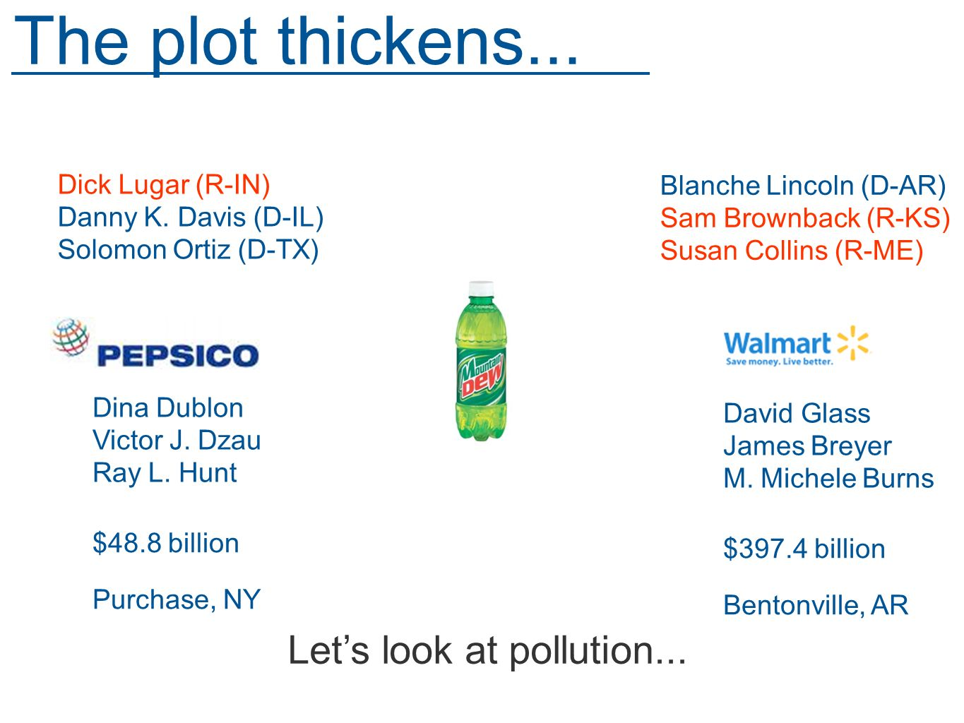 The plot thickens... Lets look at pollution... Dina Dublon Victor J.