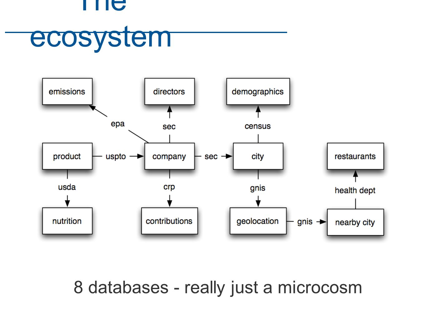 8 databases - really just a microcosm The ecosystem