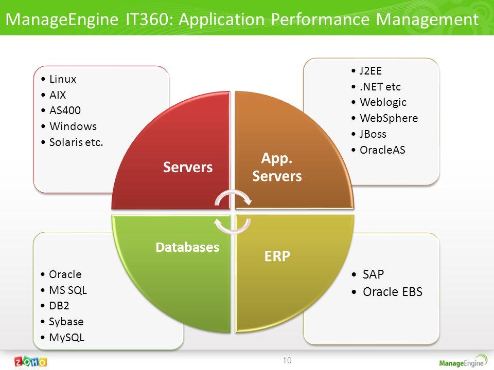 SAP Oracle EBS Oracle MS SQL DB2 Sybase MySQL J2EE.NET etc Weblogic WebSphere JBoss OracleAS Linux AIX AS400 Windows Solaris etc. Servers App. Servers