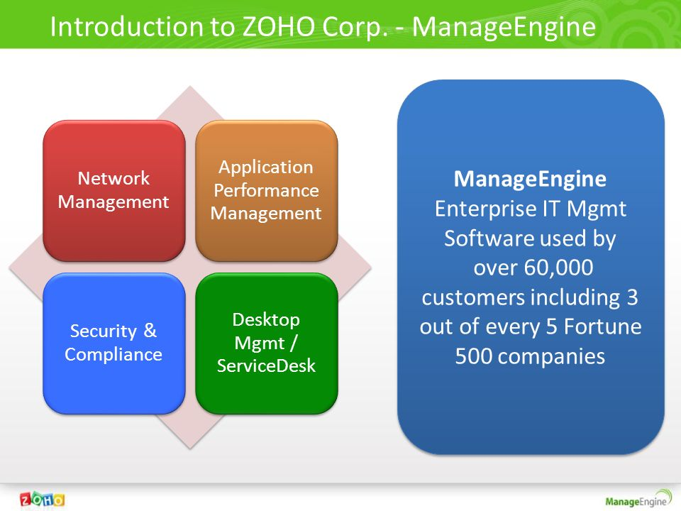 Introduction to ZOHO Corp. - ManageEngine Network Management Application Performance Management Security & Compliance Desktop Mgmt / ServiceDesk Manag