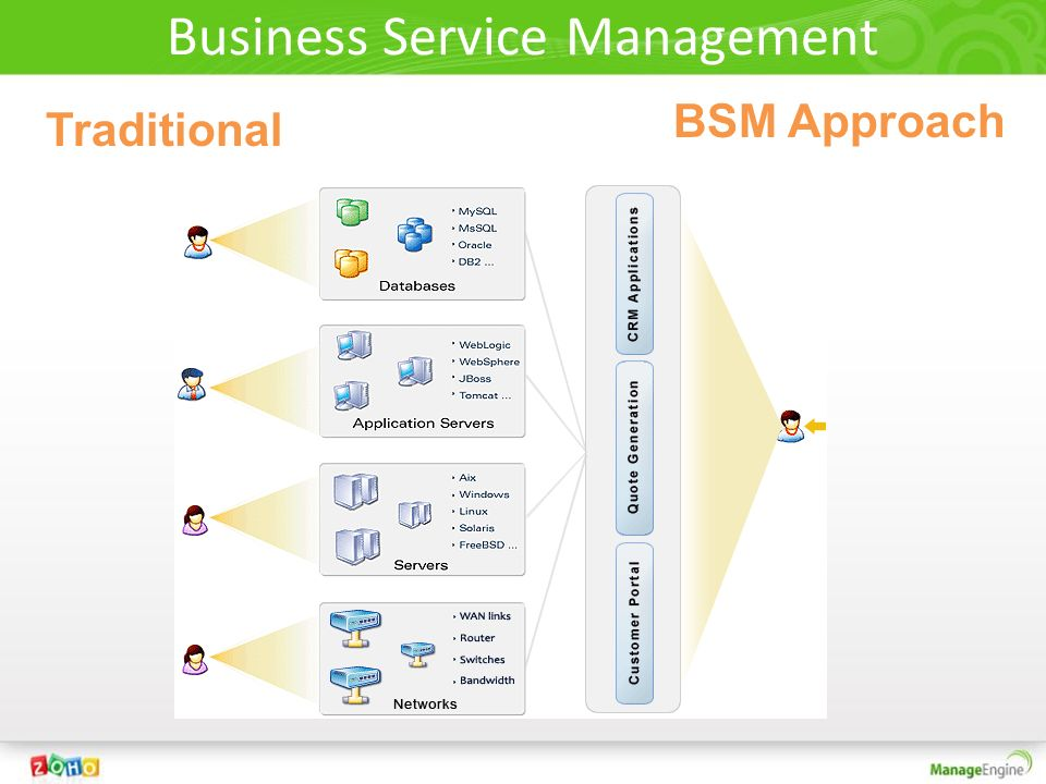 What is ManageEngine IT360 ? BSM Tool that Helps People, Processes And Technology Work.