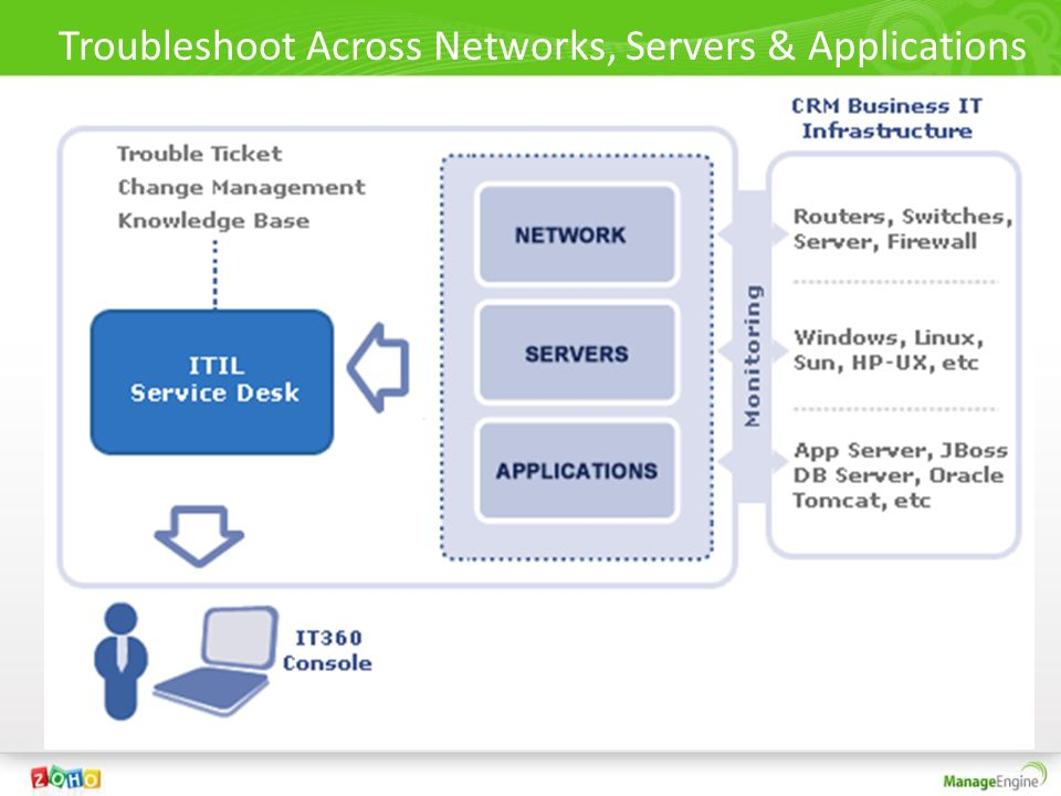 Troubleshoot Across Networks, Servers & Applications