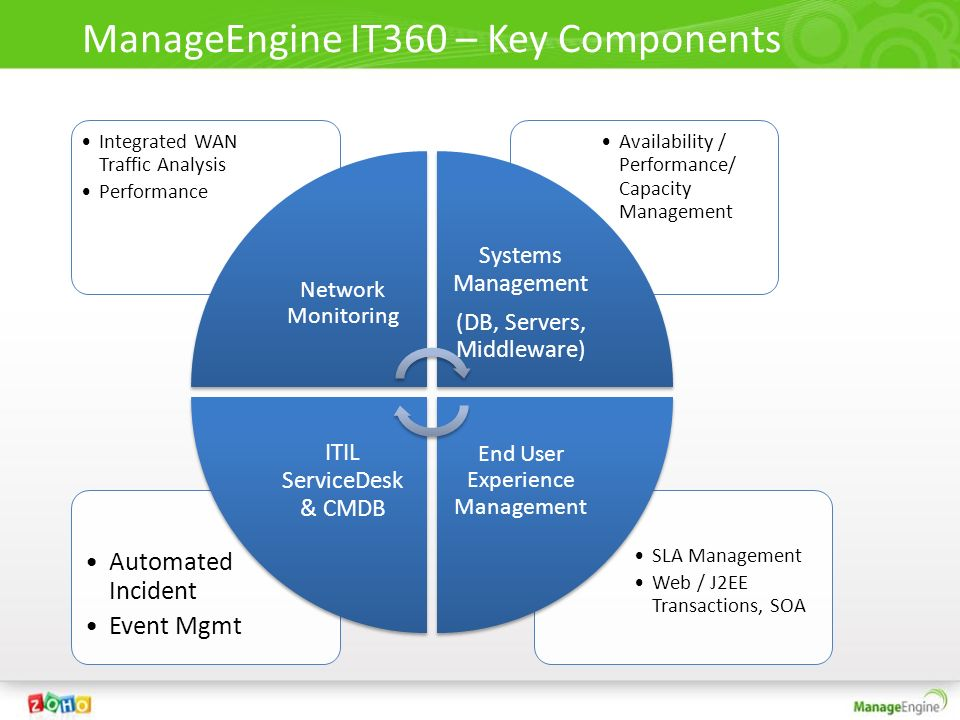 ManageEngine IT360 : For Networks WAN Monitoring Monitor Network Device Link Utilization Traffic Analysis