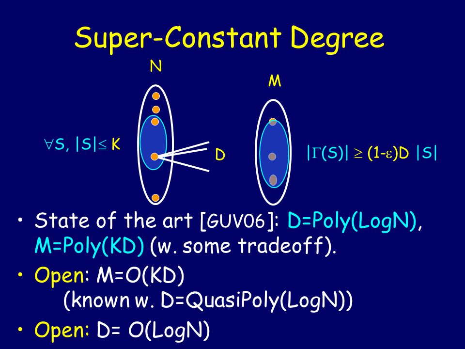 Super-Constant Degree D N M State of the art [ GUV06 ]: D=Poly(LogN), M=Poly(KD) (w. some tradeoff). Open: M=O(KD) (known w. D=QuasiPoly(LogN)) Open: