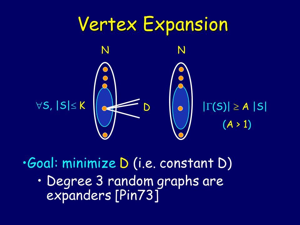 Vertex Expansion | (S)| A |S| (A > 1) S, |S| K Goal: minimize D (i.e. constant D) Degree 3 random graphs are expanders [Pin73] D NN