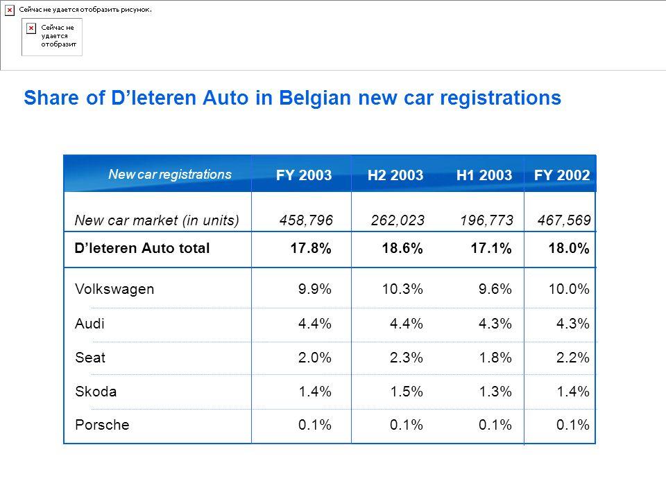 Share of DIeteren Auto in Belgian new car registrations Volkswagen Audi Seat Skoda Porsche FY 2003 FY 2002 10.0% 4.3% 2.2% 1.4% 0.1% DIeteren Auto tot