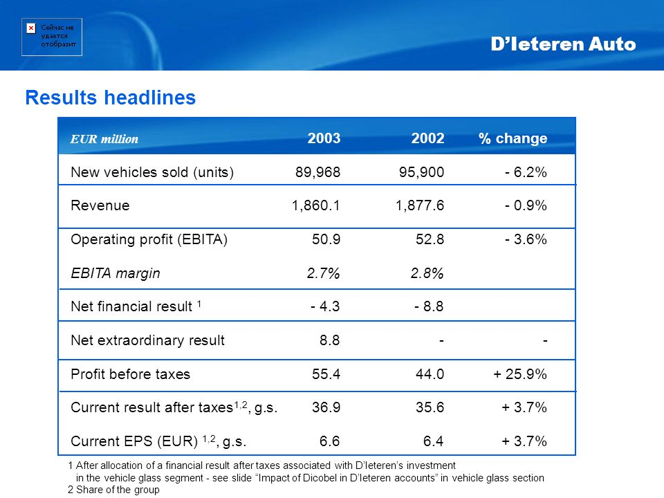 EUR million 20032002% change New vehicles sold (units)89,96895,900- 6.2% Revenue 1,860.11,877.6- 0.9% Operating profit (EBITA)50.952.8- 3.6% EBITA mar
