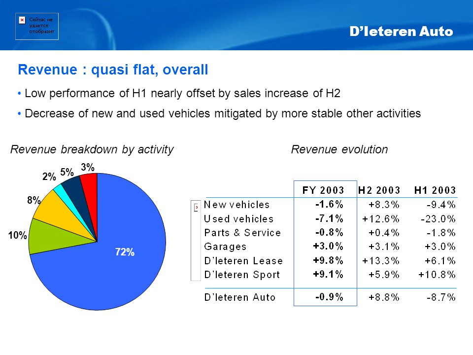 Low performance of H1 nearly offset by sales increase of H2 Decrease of new and used vehicles mitigated by more stable other activities Revenue evolut