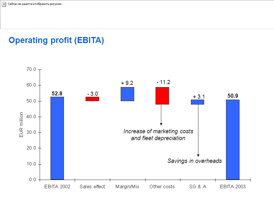 Operating profit (EBITA) 52.8 - 3.0 + 9.2 - 11.2 50.9 + 3.1 Savings in overheads Increase of marketing costs and fleet depreciation DIeteren Auto