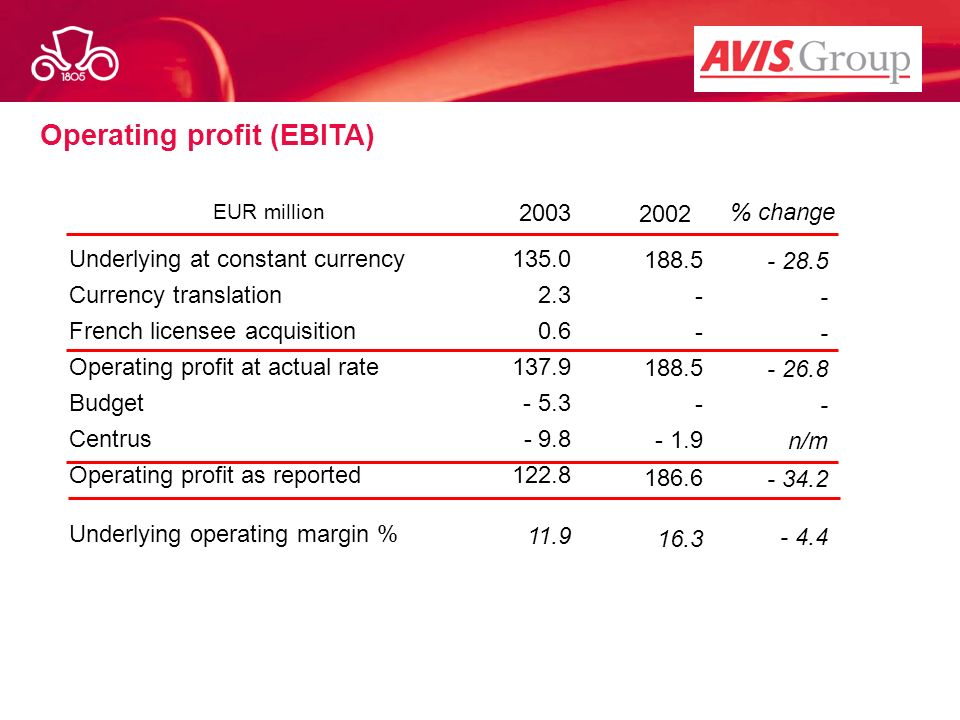 Operating profit (EBITA) Car Rental with 2003 2002 % change Underlying at constant currency Currency translation French licensee acquisition Operating