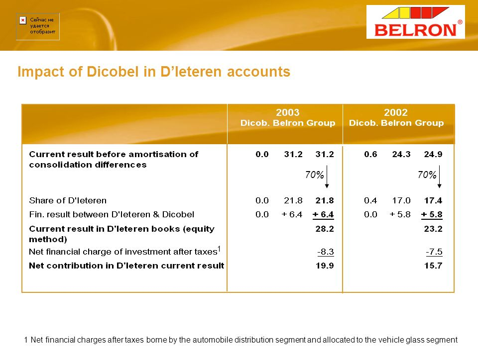 Impact of Dicobel in DIeteren accounts Vehicle glass with 70% 1 Net financial charges after taxes borne by the automobile distribution segment and all