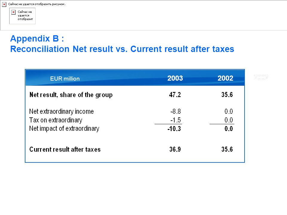 Appendix B : Reconciliation Net result vs. Current result after taxes 20022003 EUR million D'Ieteren Auto
