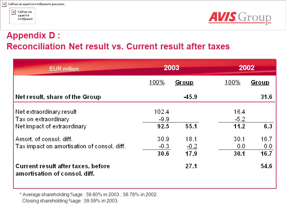 Appendix D : Reconciliation Net result vs. Current result after taxes * Average shareholding %age : 59.60% in 2003 ; 56.78% in 2002. Closing sharehold