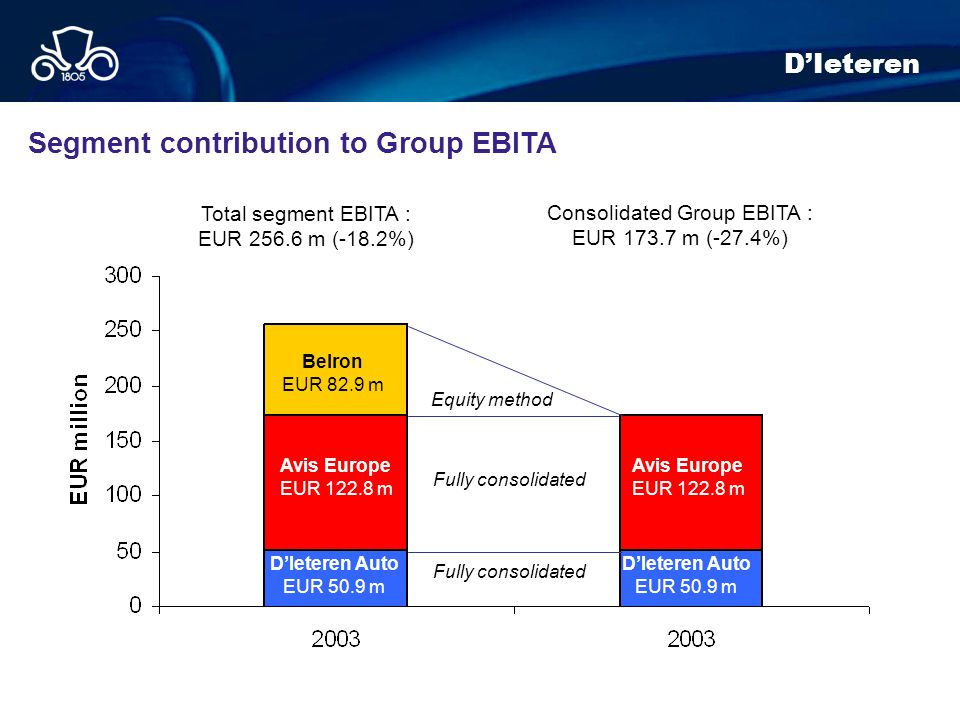 Segment contribution to Group EBITA Consolidated Group EBITA : EUR 173.7 m (-27.4%) Total segment EBITA : EUR 256.6 m (-18.2%) DIeteren Auto EUR 50.9