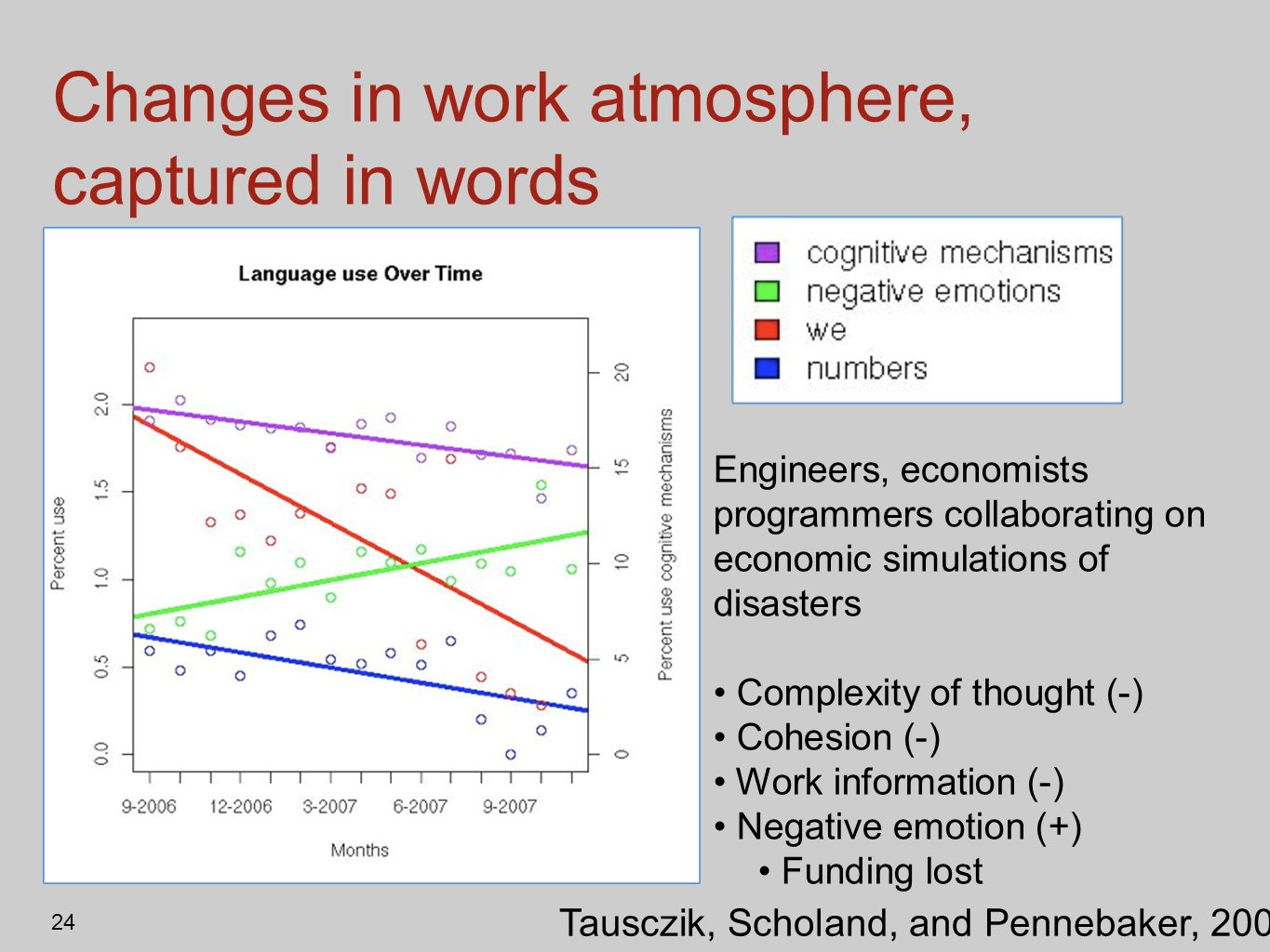 24 Changes in work atmosphere, captured in words Tausczik, Scholand, and Pennebaker, 2009 Engineers, economists programmers collaborating on economic