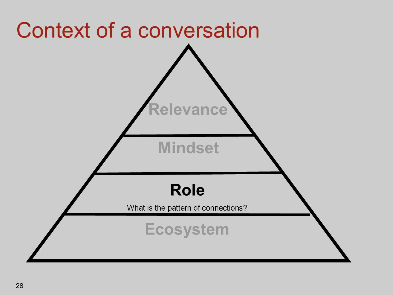 28 Context of a conversation Relevance Role Mindset Ecosystem What is the pattern of connections?