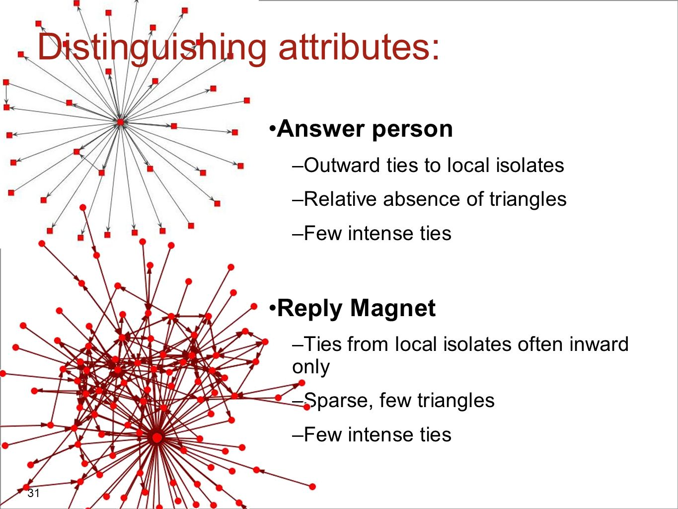 Answer person –Outward ties to local isolates –Relative absence of triangles –Few intense ties Reply Magnet –Ties from local isolates often inward onl