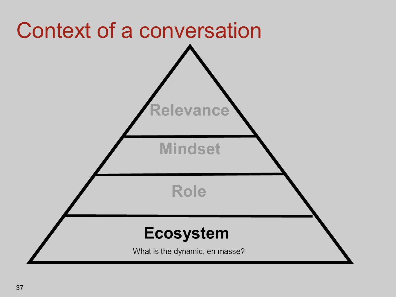 37 Context of a conversation Relevance Role Mindset Ecosystem What is the dynamic, en masse?